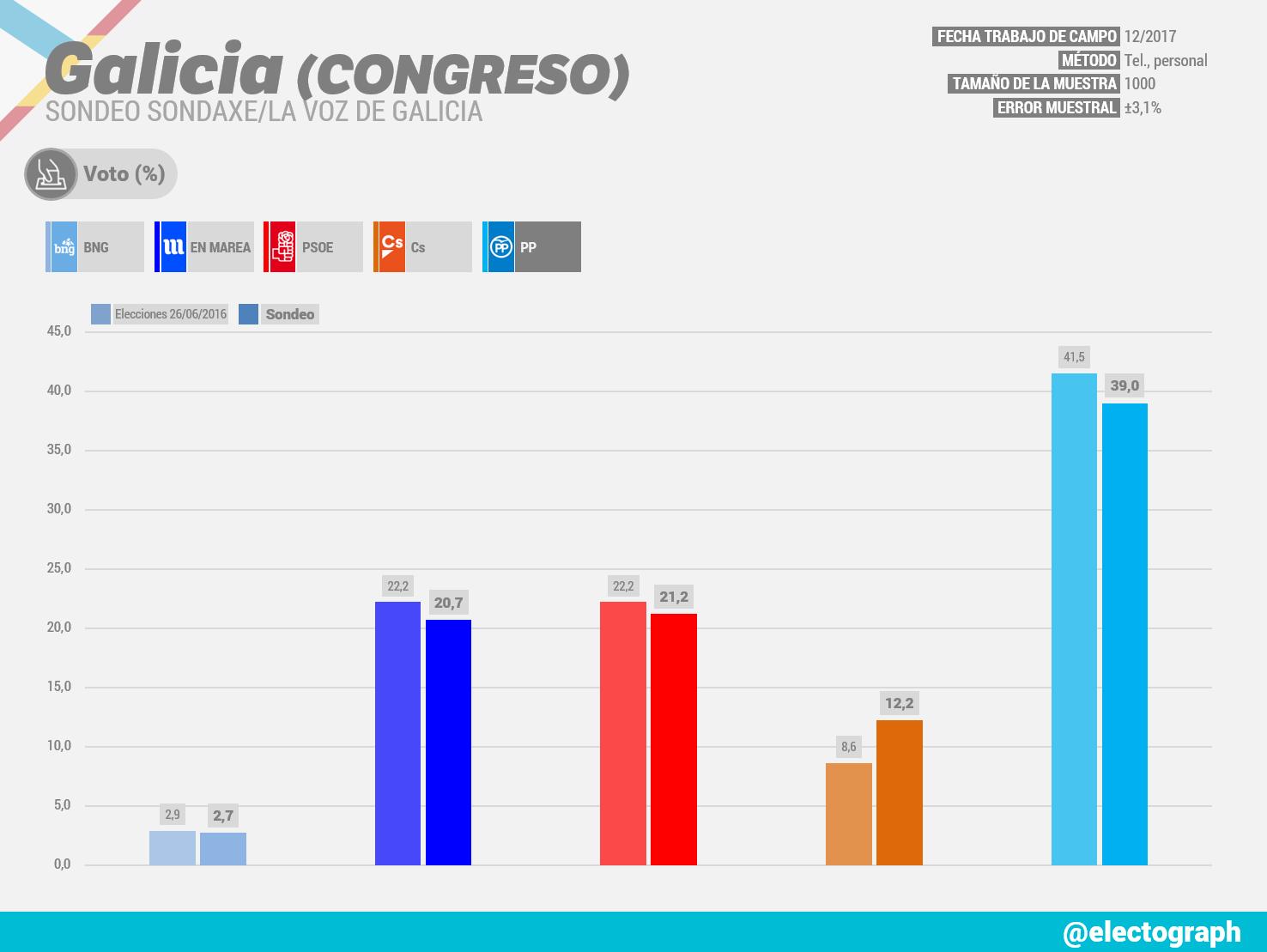 Gráfico de la encuesta para elecciones generales en Galicia realizada por Sondaxe para La Voz de Galicia en diciembre de 2017