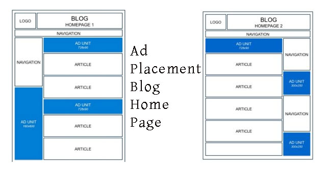 Ad Placement Guide home page