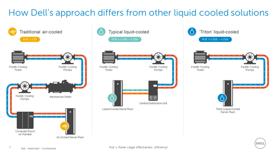 Dell Has A Revolutionary Water Cooled Hpc Rack Which