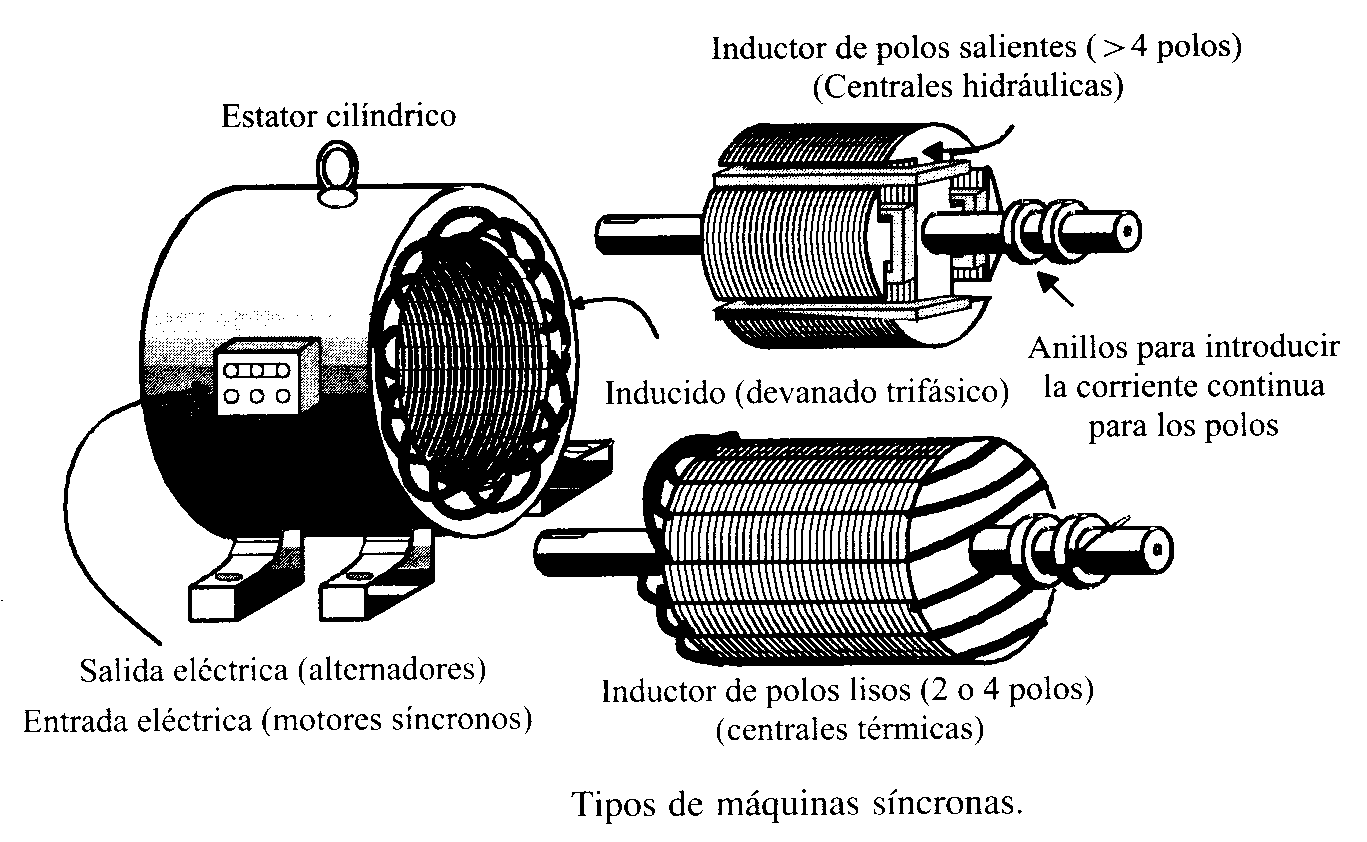 Electricidad Practica Motores Electricos