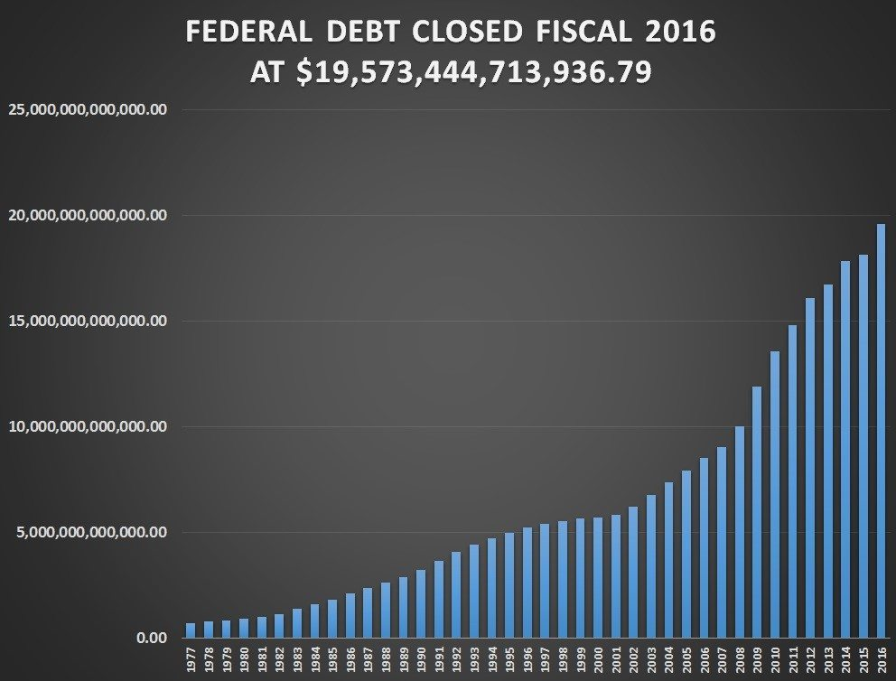 Observations we have to stop deficit spending and lower the the national debt virtually doubled in the 8 years of president barack obama from the 106 trillion debt when he took office in 2009 that was created by publicscrutiny Images