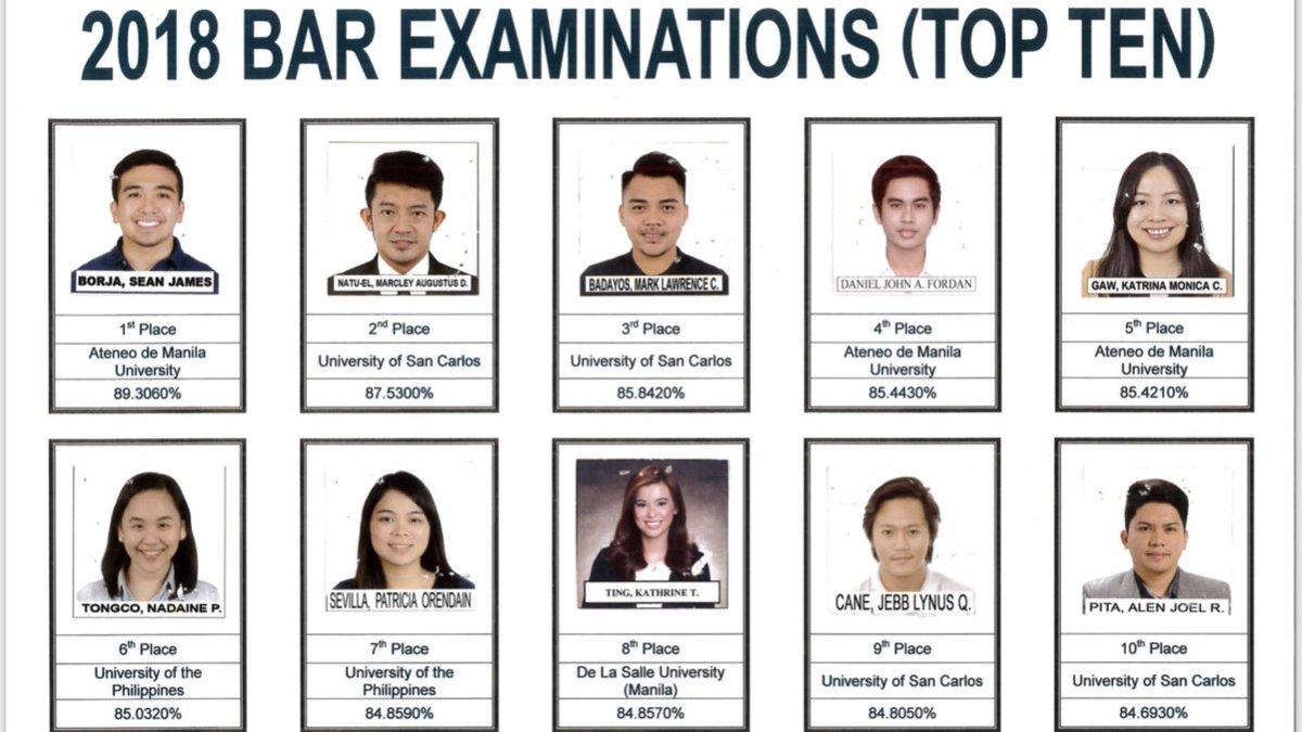 Meet the topnotchers of the 2018 bar exam.