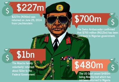 Switzerland to repatriate $321 million Abacha loot