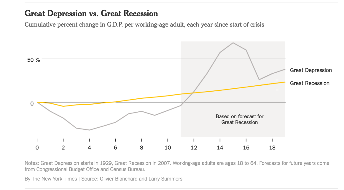 the great depression and the great recession The great recession was a period of general economic decline observed in world markets during the late 2000s and early 2010s the scale and timing of the recession varied from country to country.