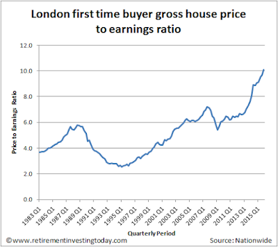London first time buyer gross house price to earnings ratios