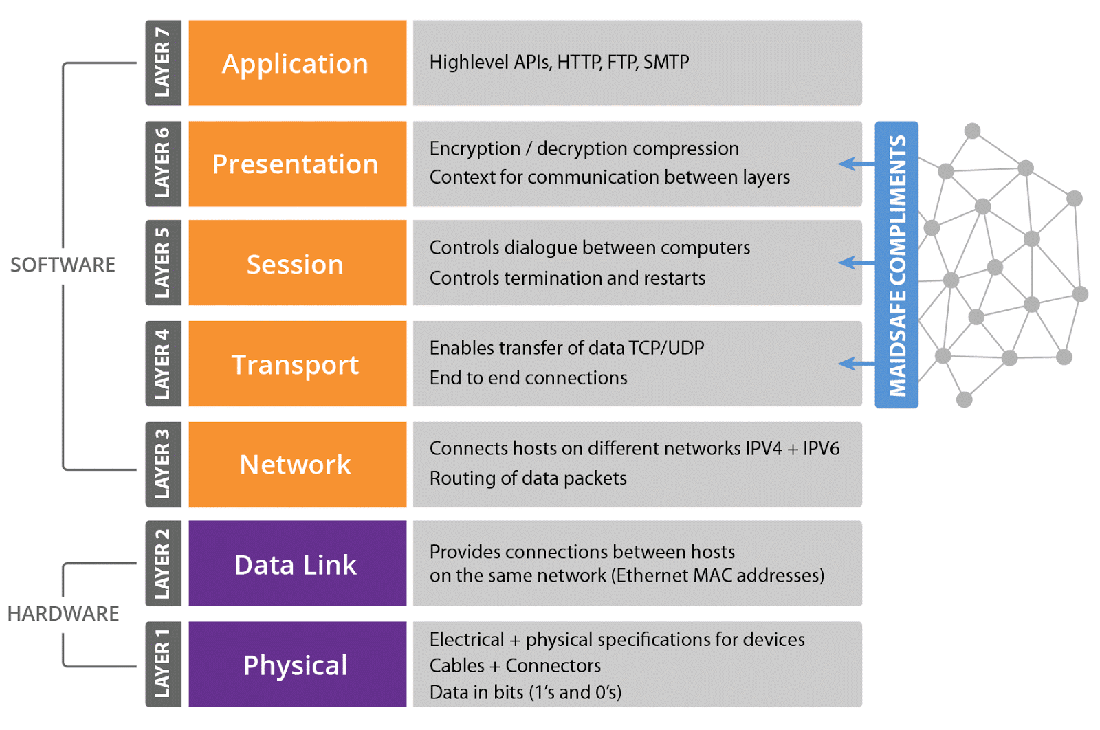 q1) describe the osi reference model with a neat diagram  ans: 1  the users  of a computer network are located all over the world  2