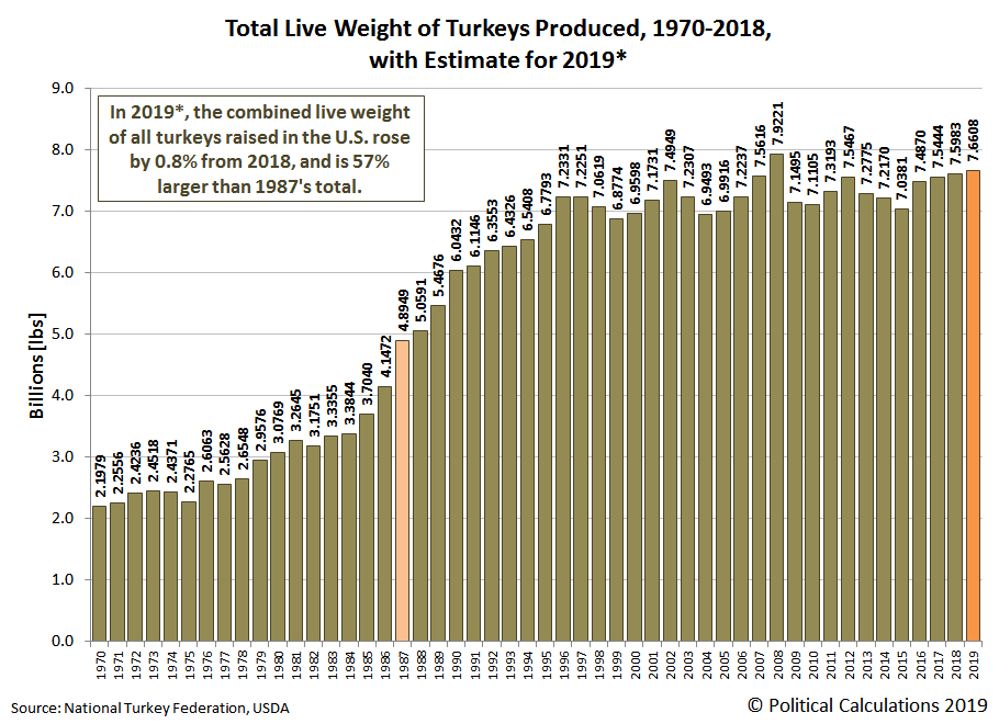 Total Live Weight of Turkeys Produced, 1970-2018, with Estimate for 2019*
