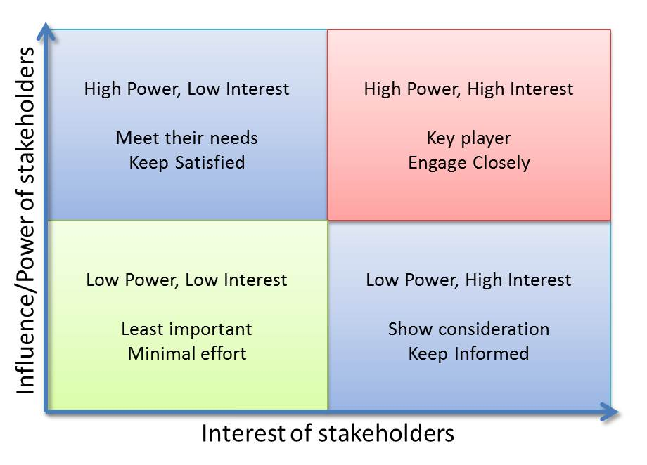 many stakeholders are interested in understanding statements of limited companies It is important to have an accurate understanding of the power and interest of various stakeholders this kind of stakeholder analysis is best done in conjunction with someone who understands the organizational context well.