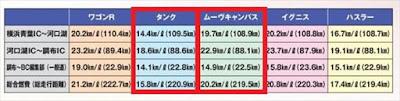 タンク ルーミー vs ムーヴキャンバス 実燃費 比較