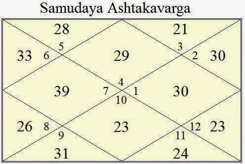 Vedic Astrology Research Portal: Career Downfall In Vedic Astrology