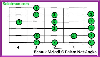 rumus dan kunci melodi gitar G