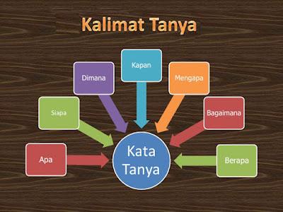 Pengertian dan Jenis Jenis Kalimat Tanya Beserta Contoh Pengertian dan Jenis Jenis Kalimat Tanya Beserta Contoh