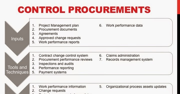 Project reviews to integrate procurement risk management and contractual obligations