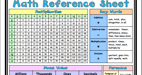 Mrs. Embry's Blog: Math Reference Sheet