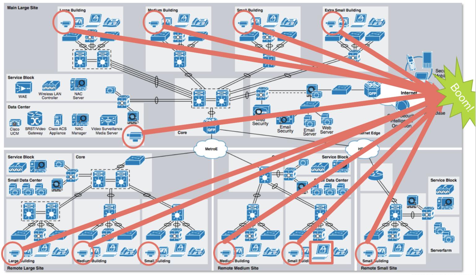 sFlow: Intranet DDoS attacks