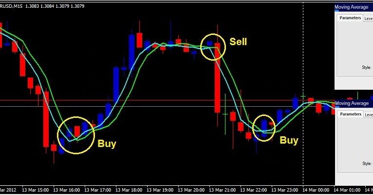 Strategi sederhana profit forex