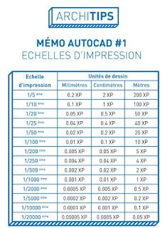 echelle autocad pdf, autocad echelle reference, imprimer à l'échelle autocad 2016, modifier echelle dessin autocad, connaitre l echelle d un dessin autocad, ajouter une echelle autocad, echelle graphique autocad, echelle autocad 1/300,