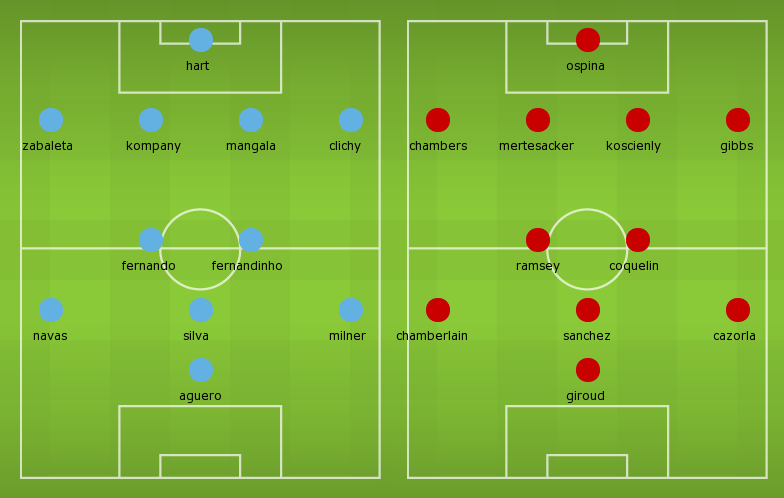Possible Line-ups Manchester City vs Arsenal