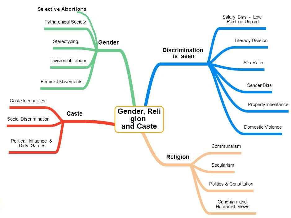 Study with me :): MIND MAP ON GENDER,RELIGION AND CASTE