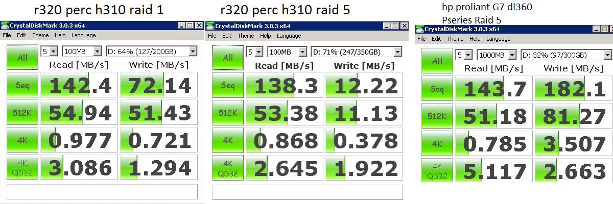 Sam's IT Blog: Dell PERC H310 Controller RAID 5 Performance
