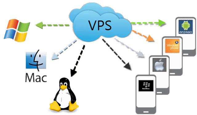 VPS-Access-Anywhere.png