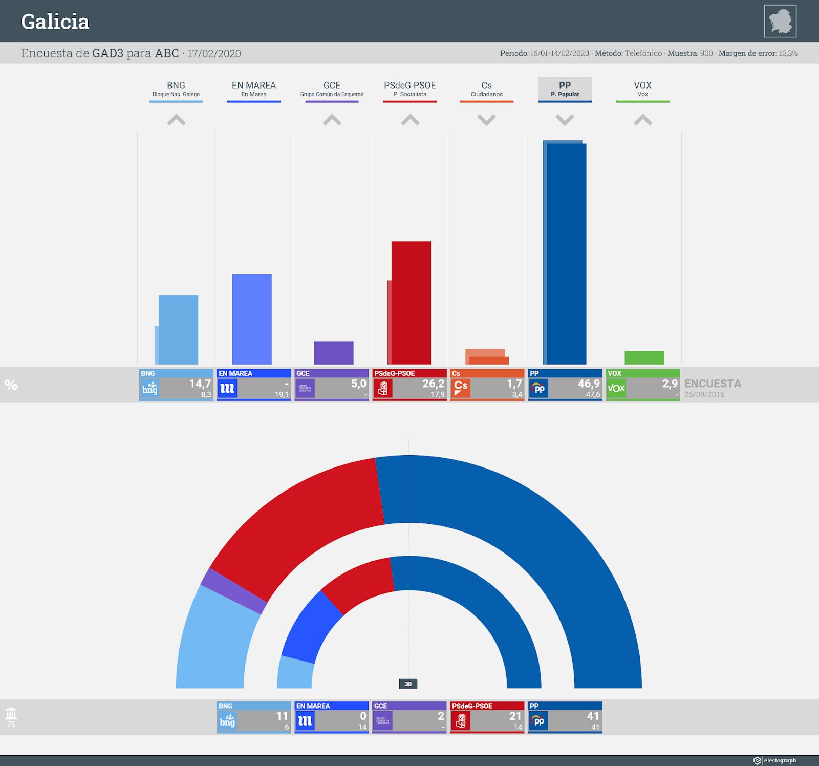 Gráfico de la encuesta para elecciones autonómicas en Galicia realizada por GAD3 para ABC, 17 de febrero de 2020