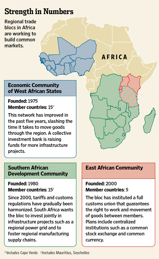 A Solution for Africa: The Coexistence of Regionalism
