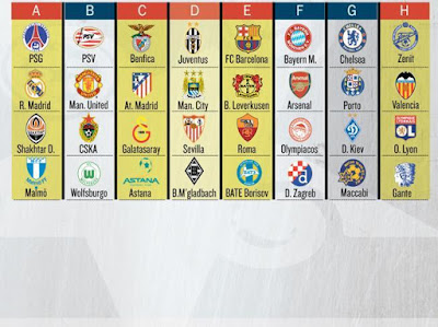 Champions League 2015-2016 Groups