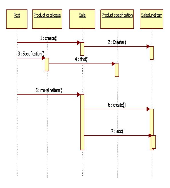 State Diagram For Restaurant Management System Seymour Duncan Wiring Diagrams Les Paul Uml Point Of Sale Terminal | It Kaka
