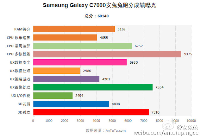Samsung Galaxy C7 (SM-C7000) muncul di AnTuTu dengan skor 60,140 poin