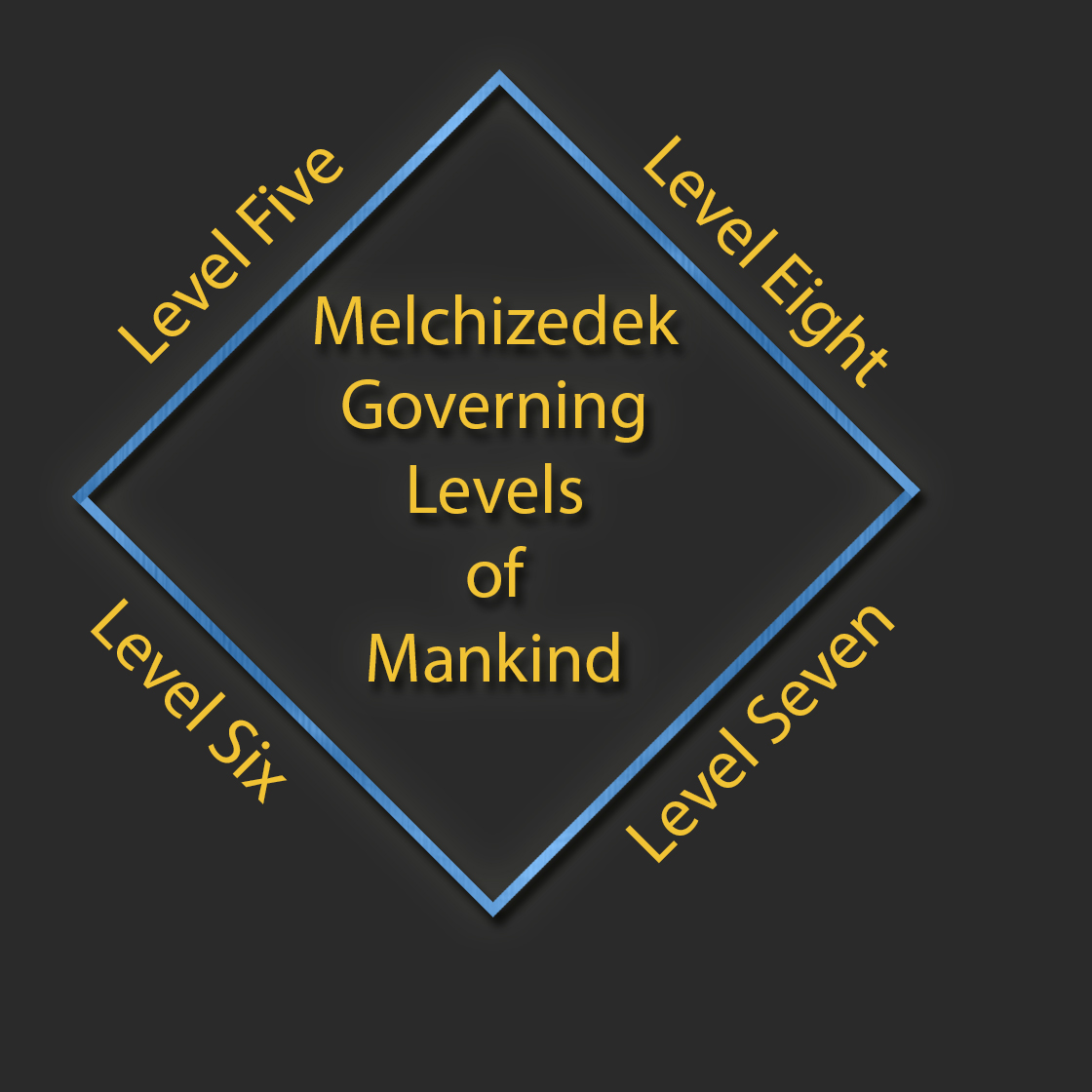 The Levels Of Mankind The Seal Of Melchizedek