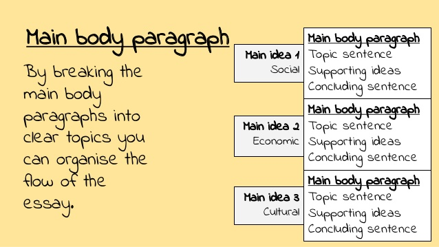 How to Write a 3 Paragraph Essay   Pen and the Pad