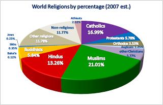 Rose Glen North Dakota ⁓ Try These Oman Religion Pie Chart