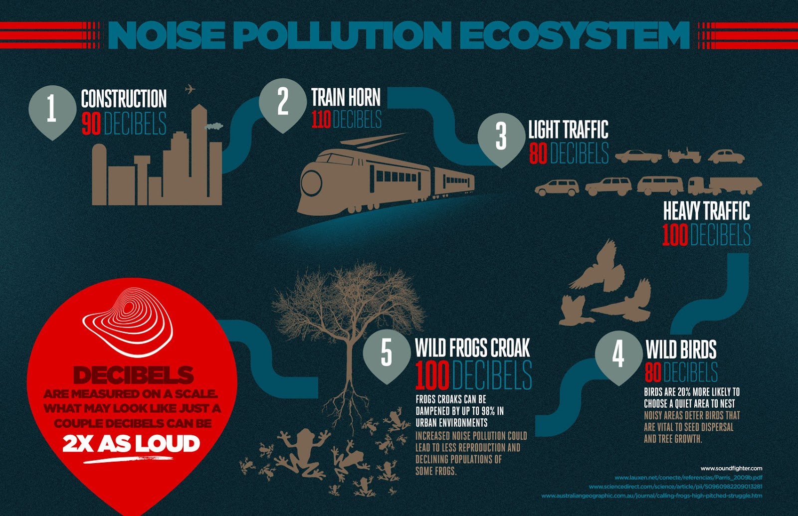 noice pollution effects Find out about some scary effects of industrial noise pollution.
