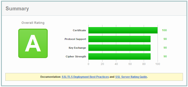 SSL Labs result for default Azure OS family 3 TLS configuration