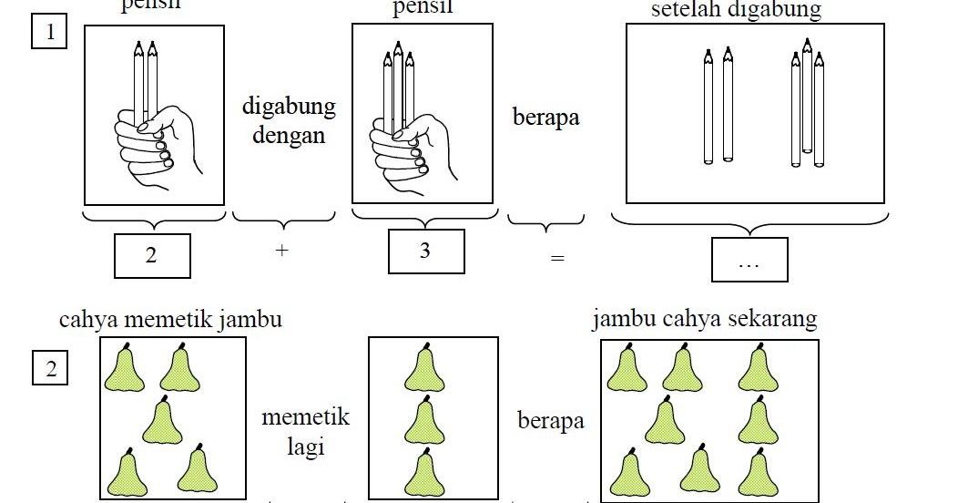 Ptk Metode Example Non Example Mitrariset Contoh Skripsi Tesis 39 Teknik Pembelajaran Soal Cerita Penjumlahan Untuk Kelas Rendah Di