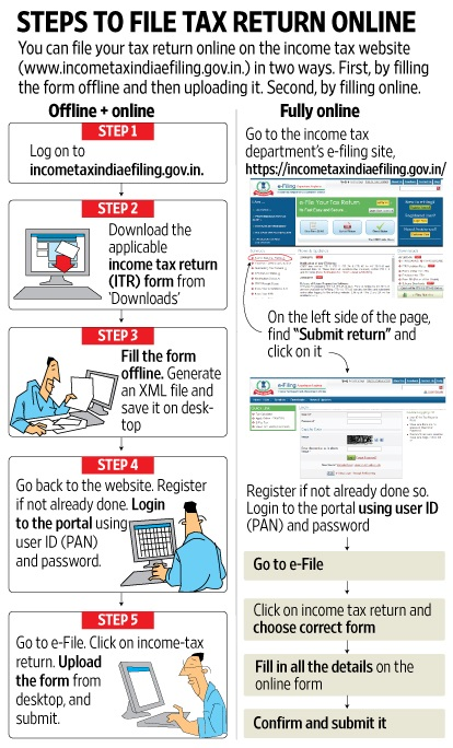 Preetham Shetty & Co: Layman's guide to file your Tax Return