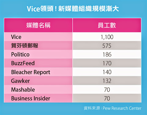 Vice領頭!新媒體組織規模漸大