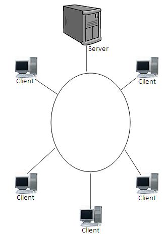my oum journey: network topology ring topology diagram