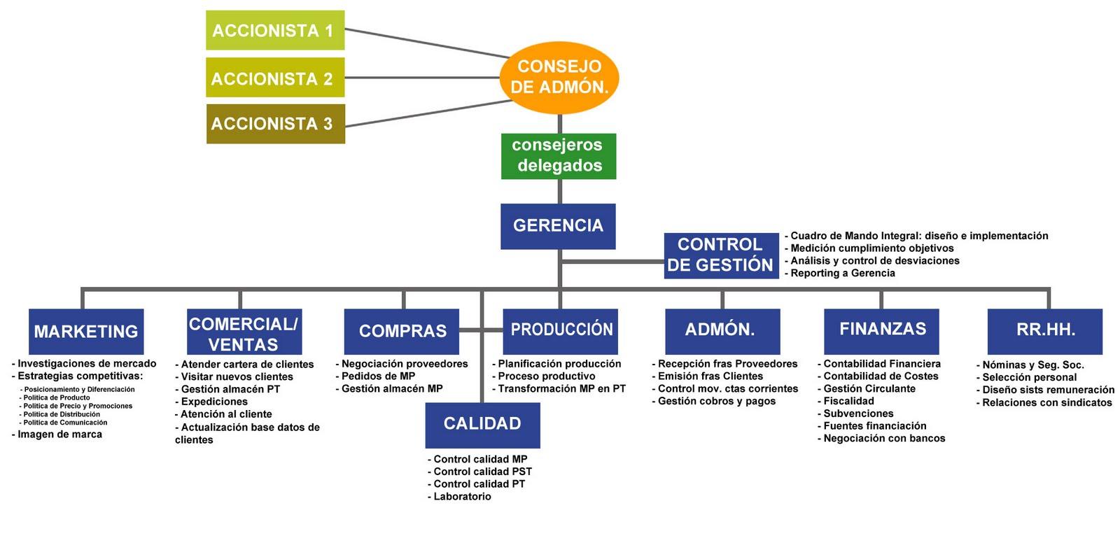 Organizaci n organigramas de empresas rankia for Organigrama de una empresa constructora