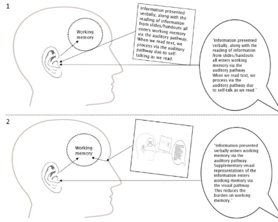 Teaching High School Psychology Cognitive Load Theory The Most