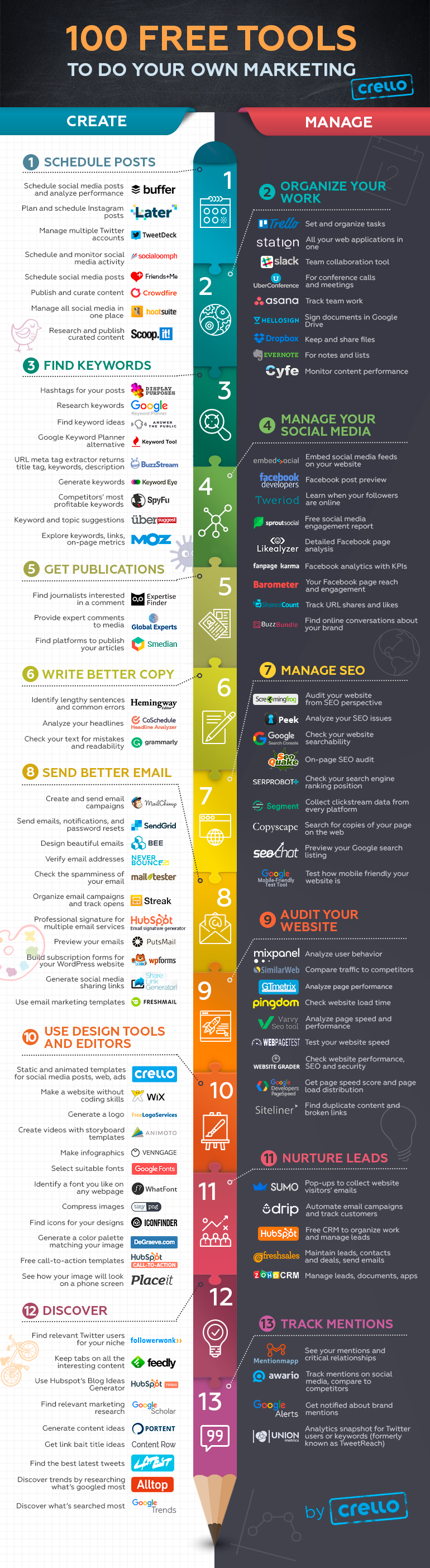 100 of the Best Free Marketing Tools for Your Business - infographic