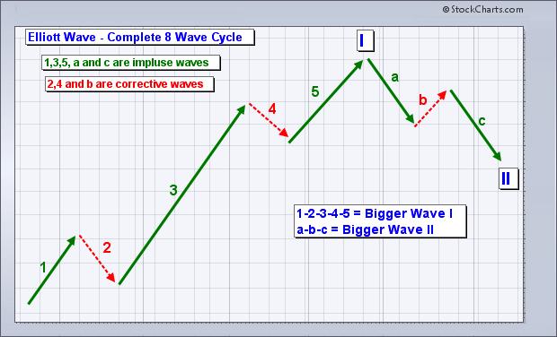 Lý thuyết cơ bản sóng Elliott (Elliott Wave Basics)