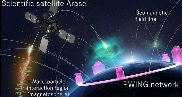 Schematic illustration of coordinated observation using the scientific satellite Arase and PWING, a ground-based observation network. Through detailed observation by the scientific satellite Arase in the magnetosphere and observation of aurorae along geomagnetic field lines from the ground, it is possible to investigate and capture the spatial distribution of generation regions of wave-particle interactions. Credit: JAXA