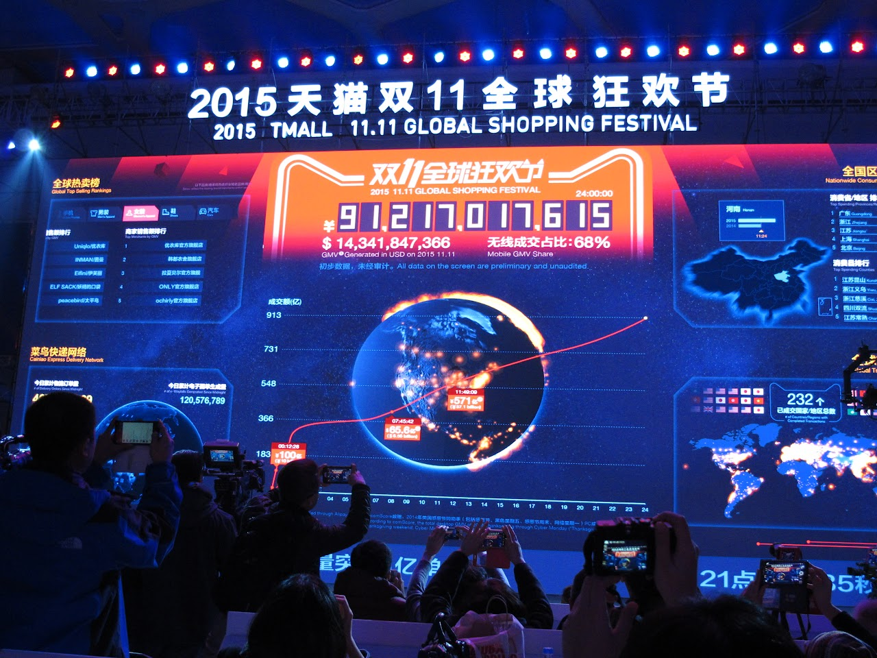 單日交易額912.17億人民幣,馬雲:雙11可以做100年