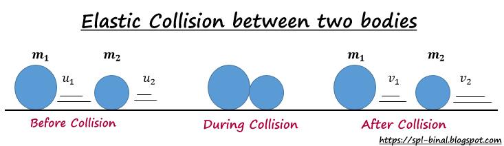 Spirituality Quantum Physics Life E1 5 Elastic Collision In 1
