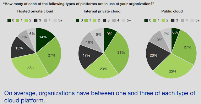How companies use multi #cloud platform ?