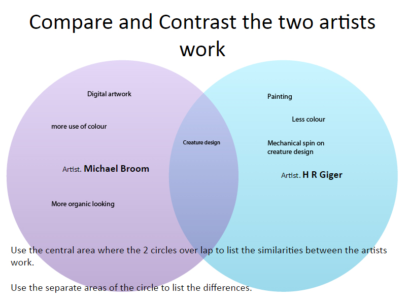 comparing and contrasting the work of Here you can find the main tips on how to write a winning compare and contrast essay if you feel you need assistance, contact us and we will write a great compare.