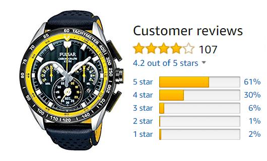 2b09831403 正直、カテゴリーをブランドで分けるかどうか迷いましたが、一応あちらの国の基準に合わせました。時計の方は黄色のバランスが良く価格も控えめなこともあってか、四つ  ...