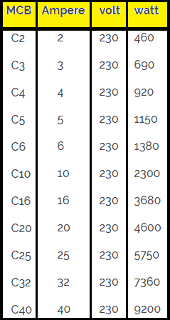 MCB C2, C3, C4, C5, C6, C10, C16, C20, C25, C32, C40